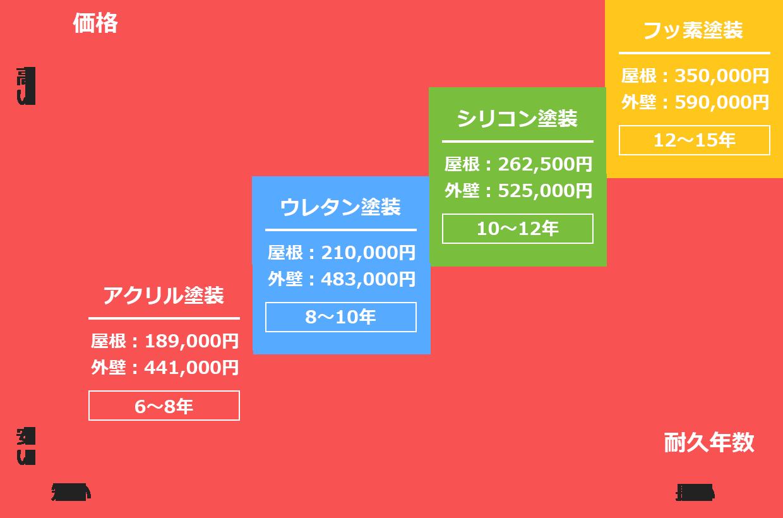 価格イメージ